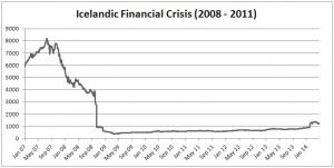 Iceland (crisis(