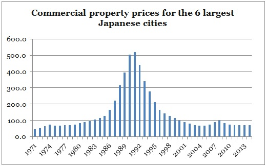 Japan land prices