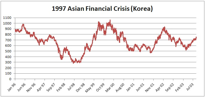 an overview of the 1997 asian economic crisis