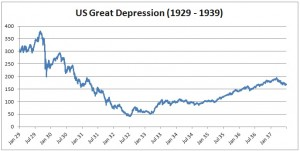 US great depression