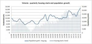 VIC housing starts