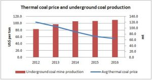 coal-price-and-prodn